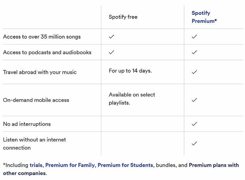 Spotify планы