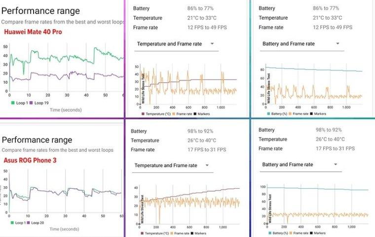 best gaming smartphones thermal throttling example