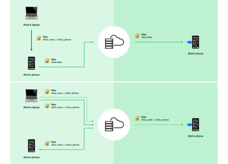 whatsapp how to multi device encryption