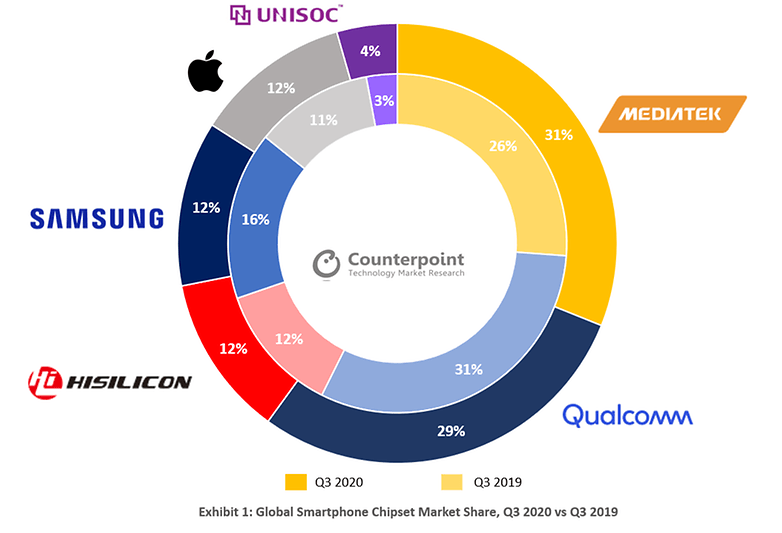 Global smartphone is always placed below us Chipset Market Share Q3 2020 Q3 2019