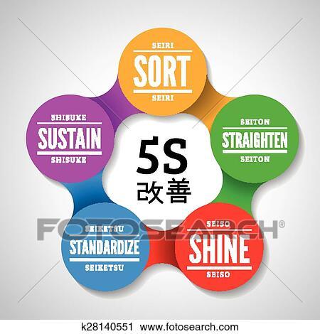 5S methodology kaizen management from japan Clipart | k28140551 | Fotosearch