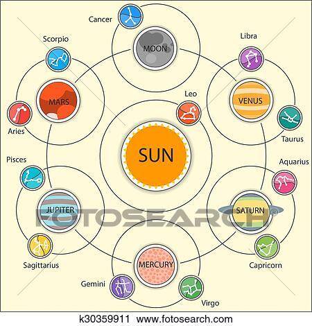 Set of Astrologic Infographics - Solar system, Planets ...