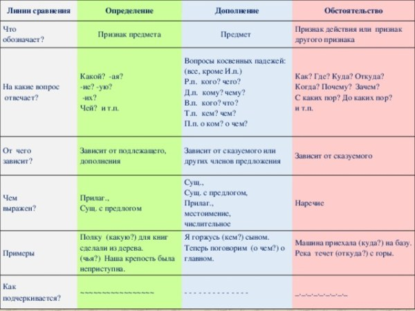 """Презентация """"Второстепенные члены предложения"""" - русский ..."""