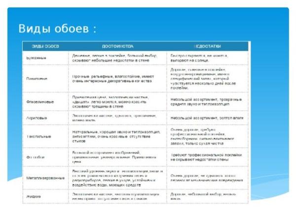 Основы технологии оклейки помещений обоями - технология ...