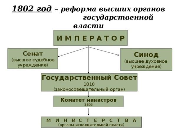 Россия в начале XIX века - история, презентации
