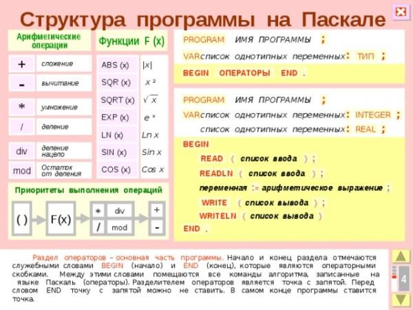 Структура программы на Паскале