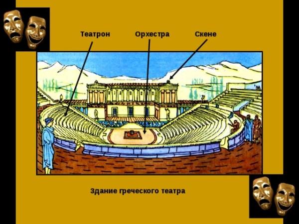 "Презентация по истории 5 класс ""В афинском театре"""