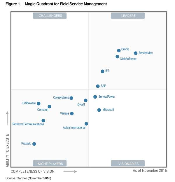 Great Day for ServiceMax and Our Customers on the Gartner ...