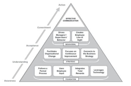 communication pyramid; team communication strategies
