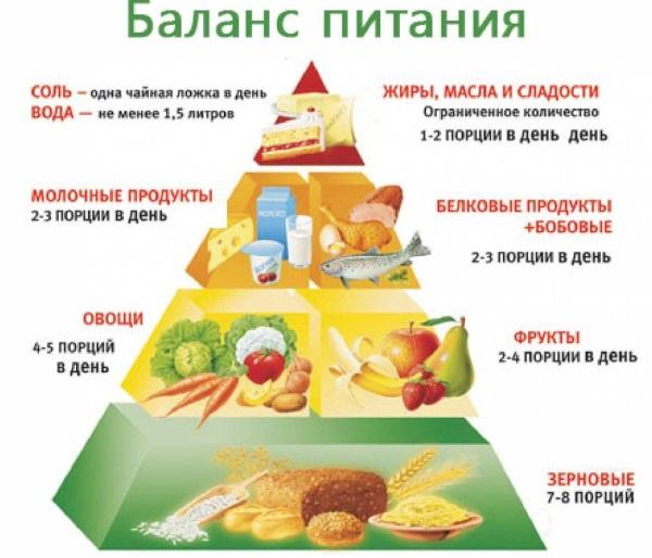 Меню на каждый день для девушек: питание для похудения ...