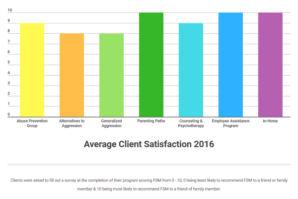 2016 Client Satisfaction - Small