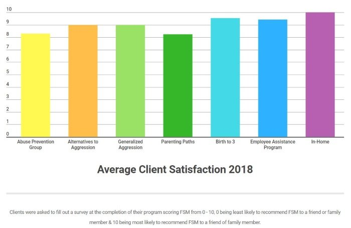 2018 Client Satisfaction - Small