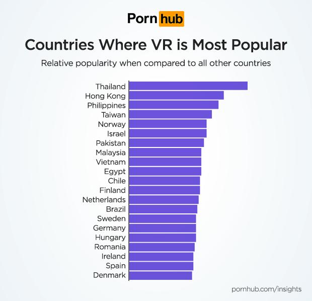 VR porn popularity in America