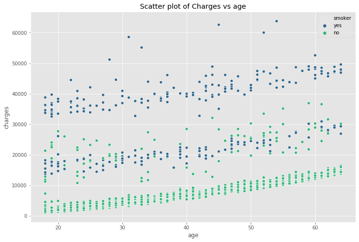 Scatter plot of Charges vs age