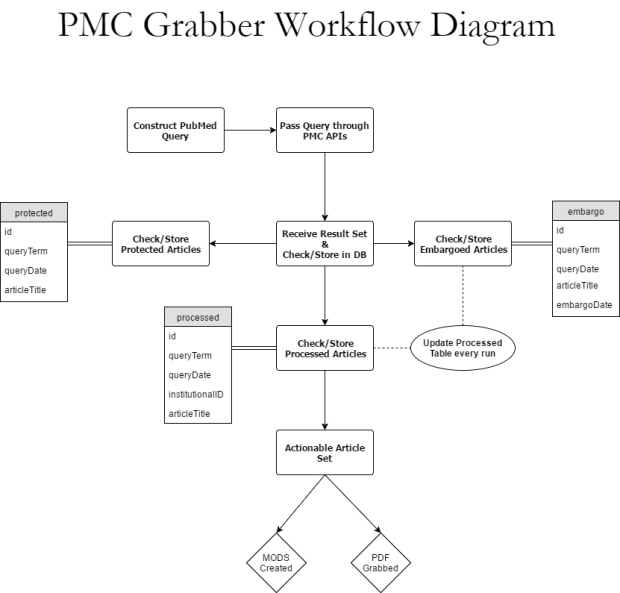 PMC Grabber Workflow Diagram