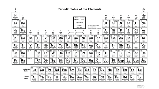 Periodic table of elements with oxidation numbers pdf periodic periodic table of the elements oxidation numbers urtaz Image collections