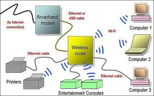 What Kind of Wireless Networking is WiFi?
