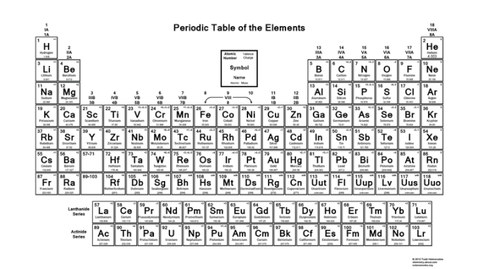 Periodic table of elements with names and charges pdf www periodic table with charges pdf dean routechoice co urtaz Images