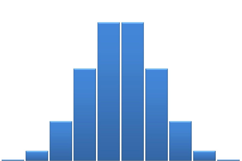 7 Common Graphs In Statistics