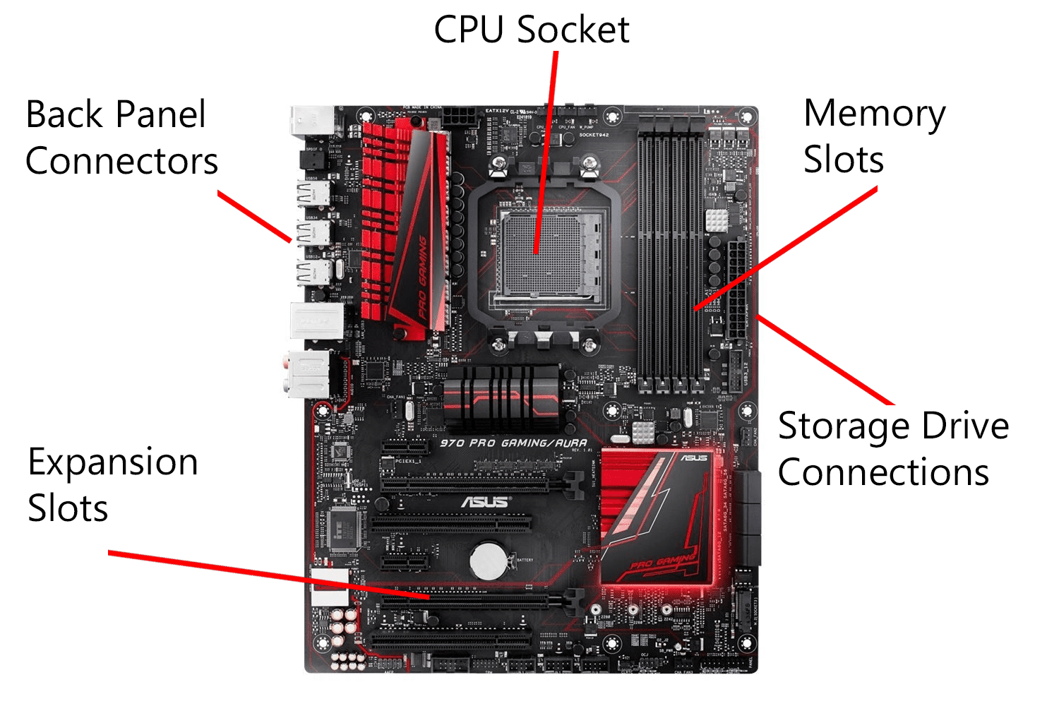 What Are Expansion Slots