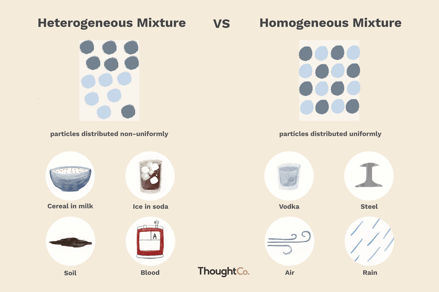 Difference Between Heterogeneous Amp Homogeneous Mixtures