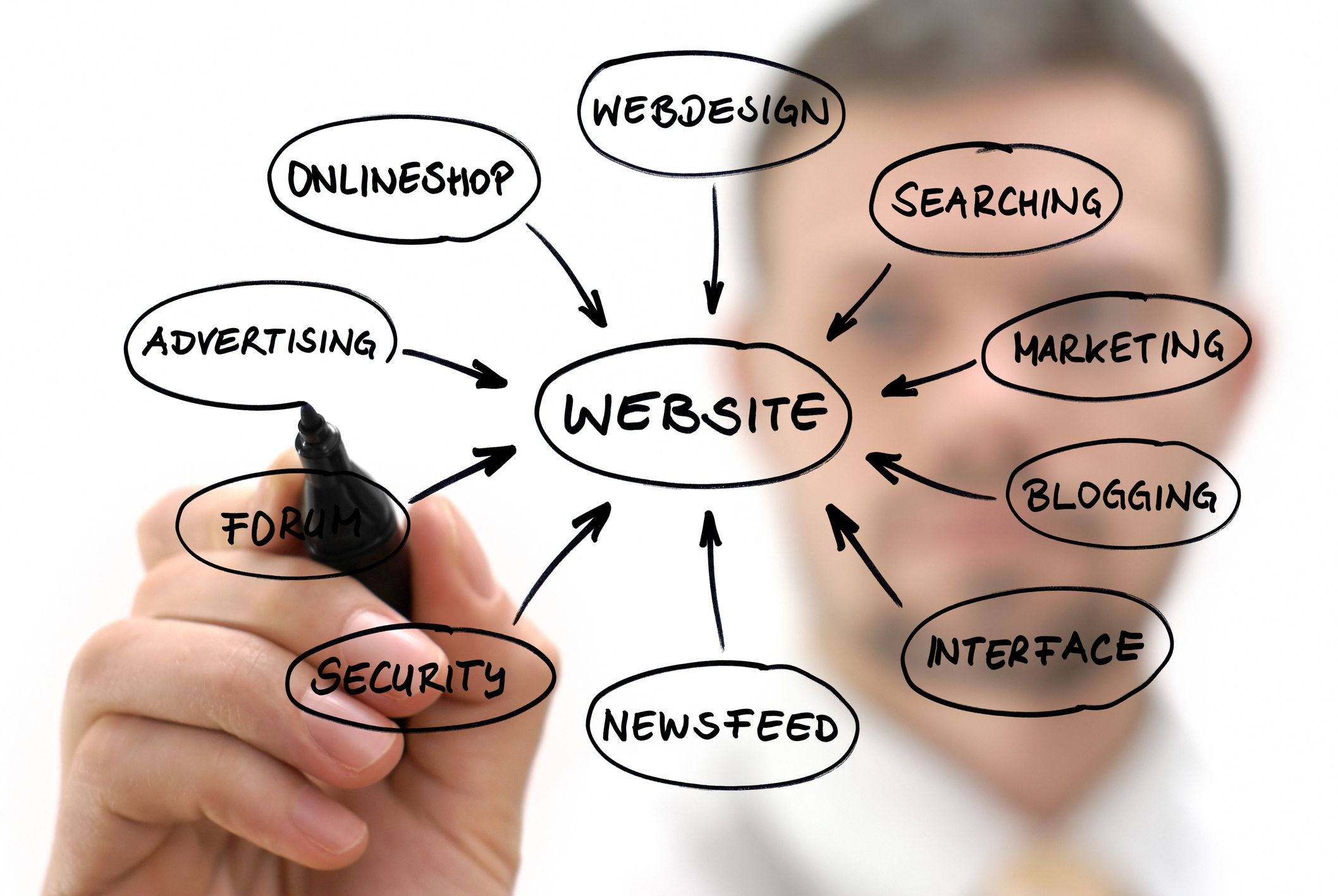 Implementing A Website In The Web Design Process