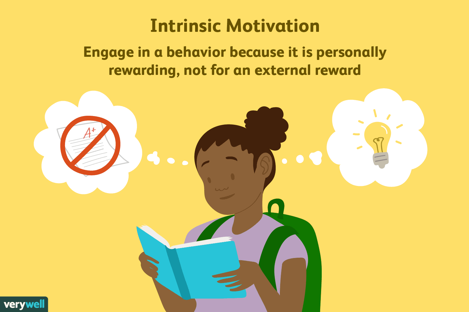 What Does Intrinsic Motivation Mean