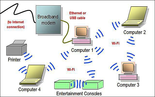 Network Diagram Layouts