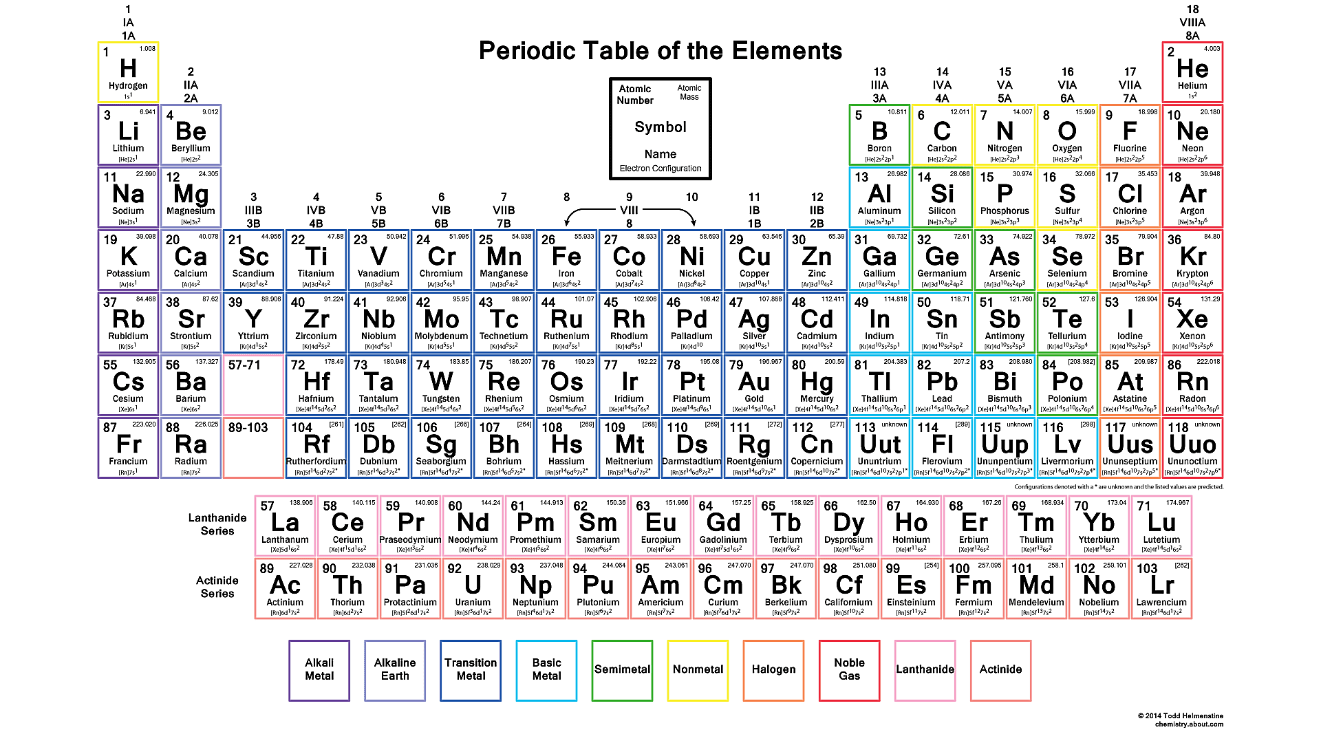 Download The Periodic Table With Electron Configurations