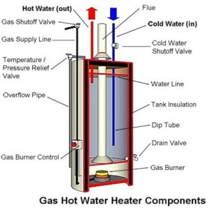 Anatomy of a Tank Type Gas Water Heater