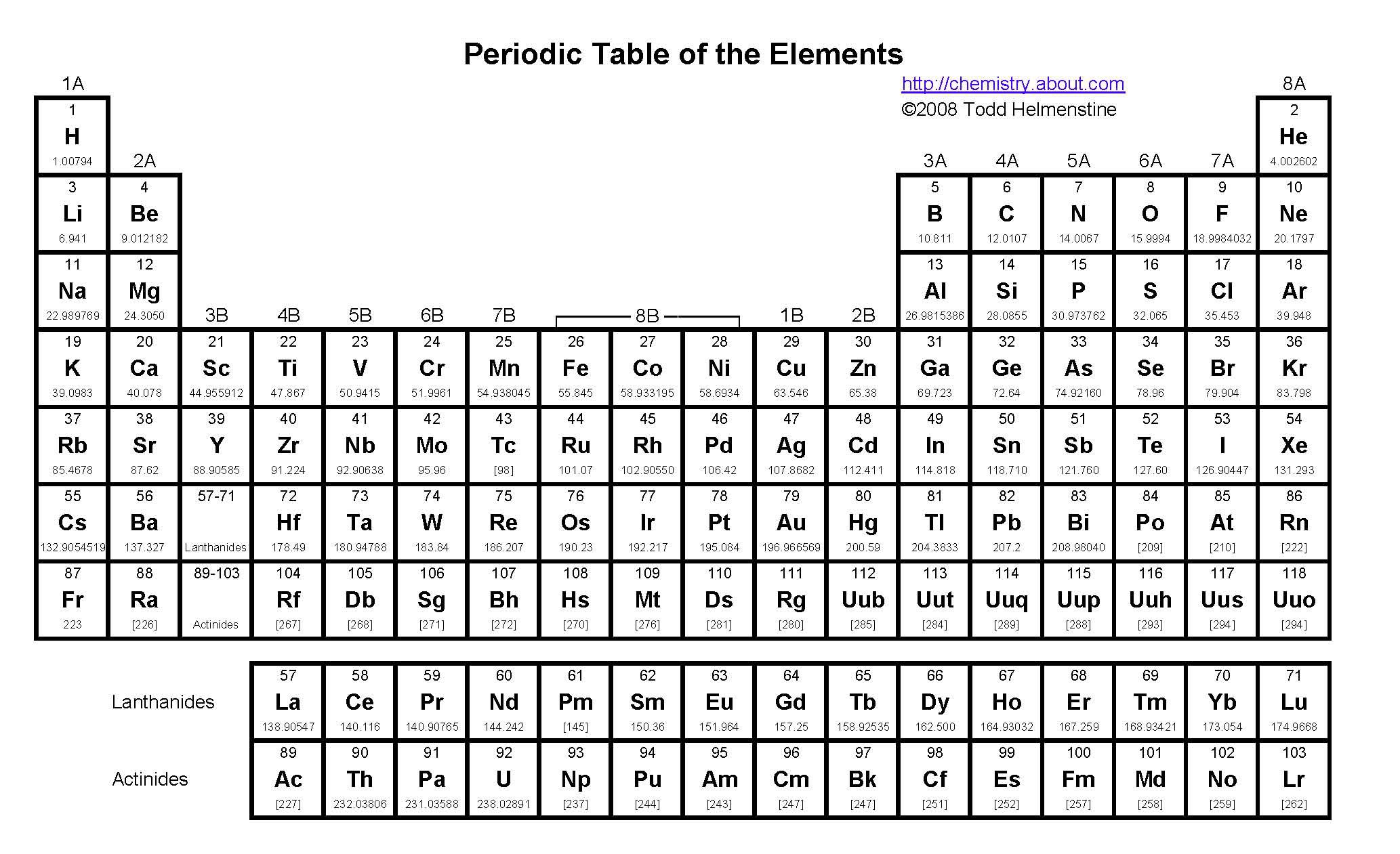 Chemistry About Com Periodic Table