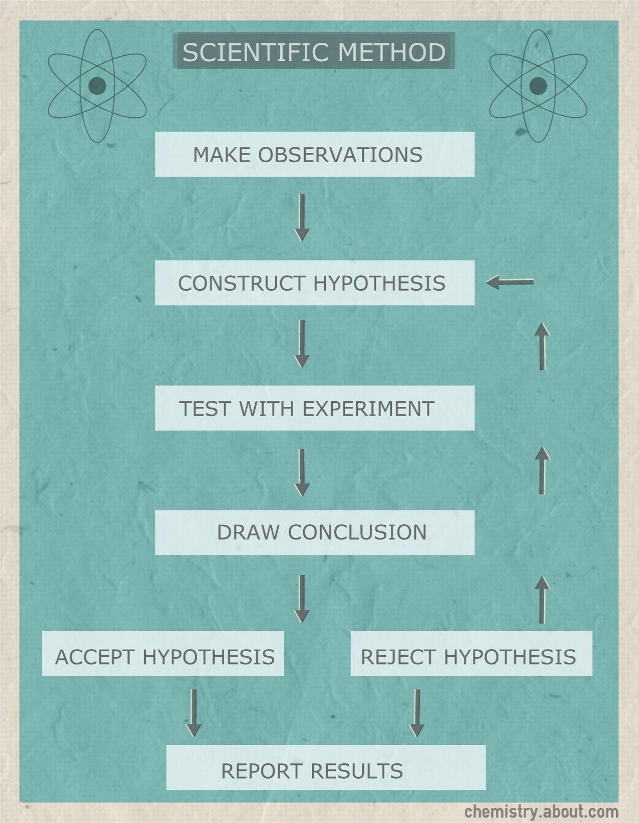 Scientific Method Flow Chart