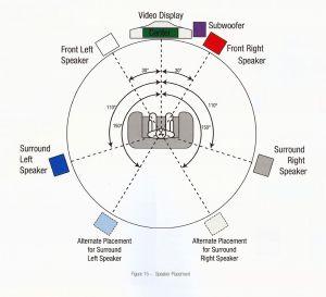 Surround Sound  History and Basics