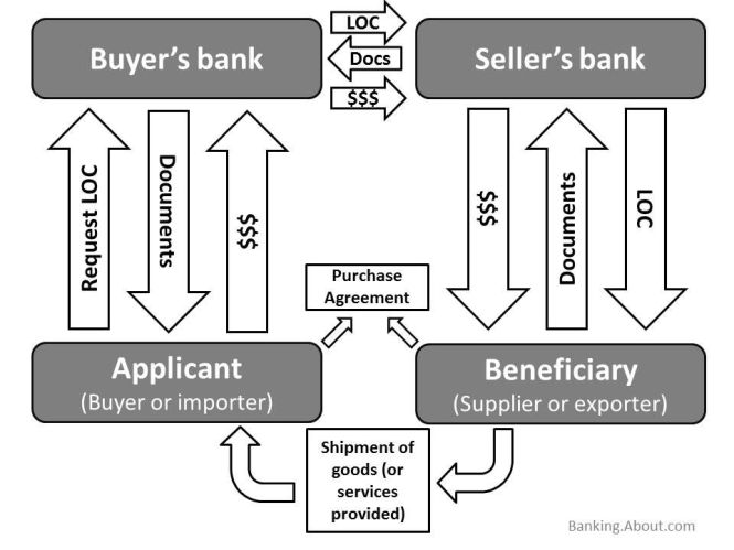 What Is Letter Of Credit Definition Lc Process