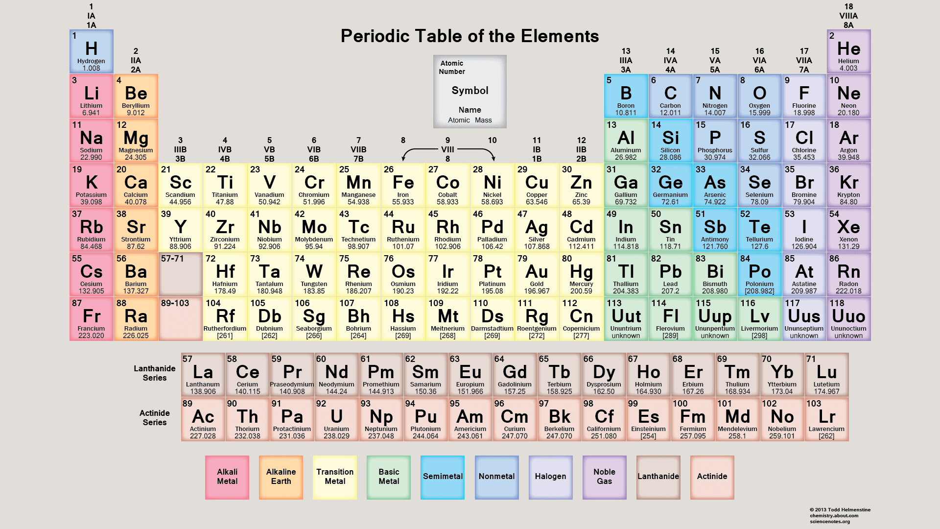 20 Grade 9 Periodic Table Worksheets