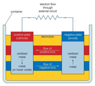 Gibbs Free Energy Definition - Thermodynamics