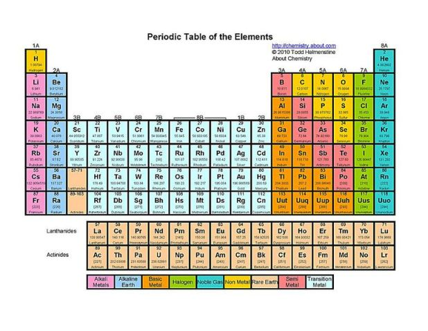Bright image within printable periodic table with names