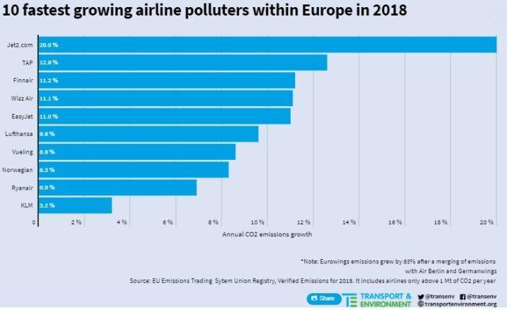 top10air polluters eu