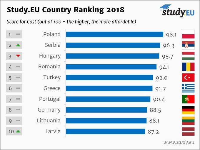 Country Ranking 2018 English Cost Top 10