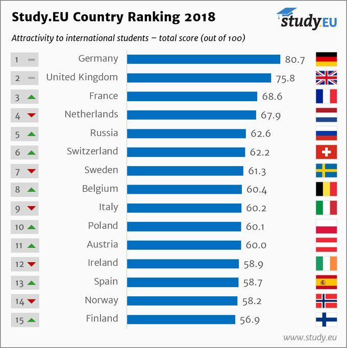 Country Ranking 2018 Study Abroad