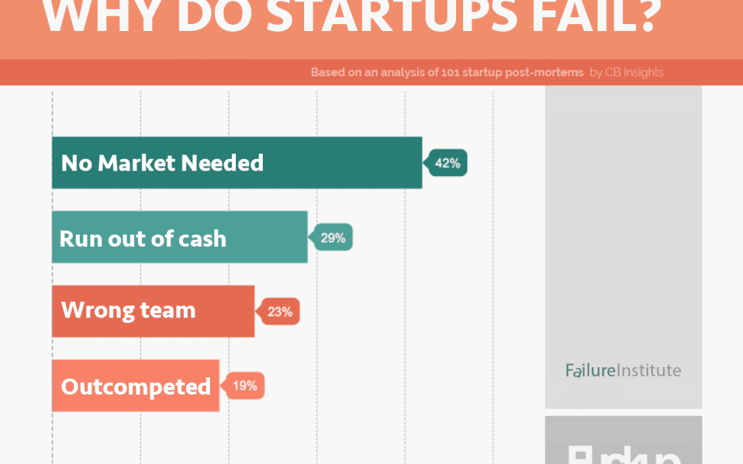 Startup Failure: Top 20 Reasons