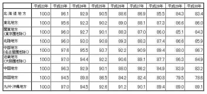 都道府県時価調査結果表