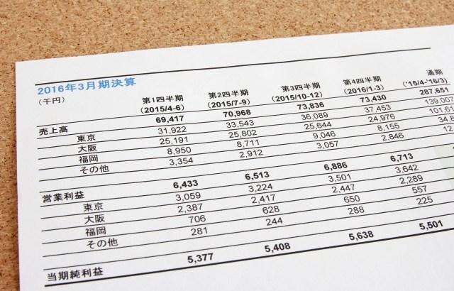 親族外事業承継(M&A)で対象事業の情報はどのように開示すべきか?