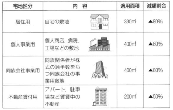 小規模宅地の限度面積