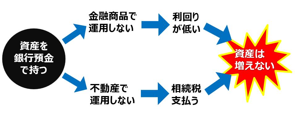 日本人の資産運用