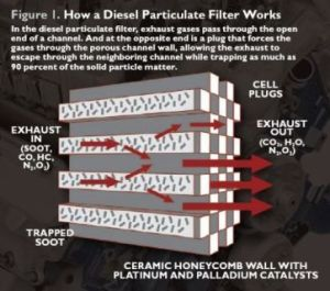 What Exhaust Regeneration Can Do for You | Fuel & Friction | An automotive website dedicated to