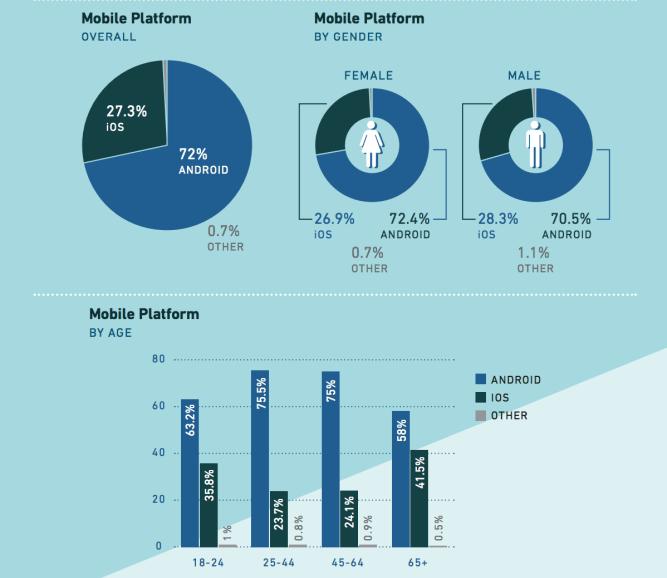 iphone-utilisateurs-dépenser-plus-apps-que-android-dépenser