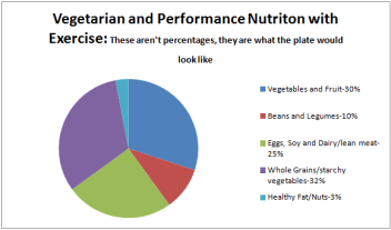 Vegetarian and performance