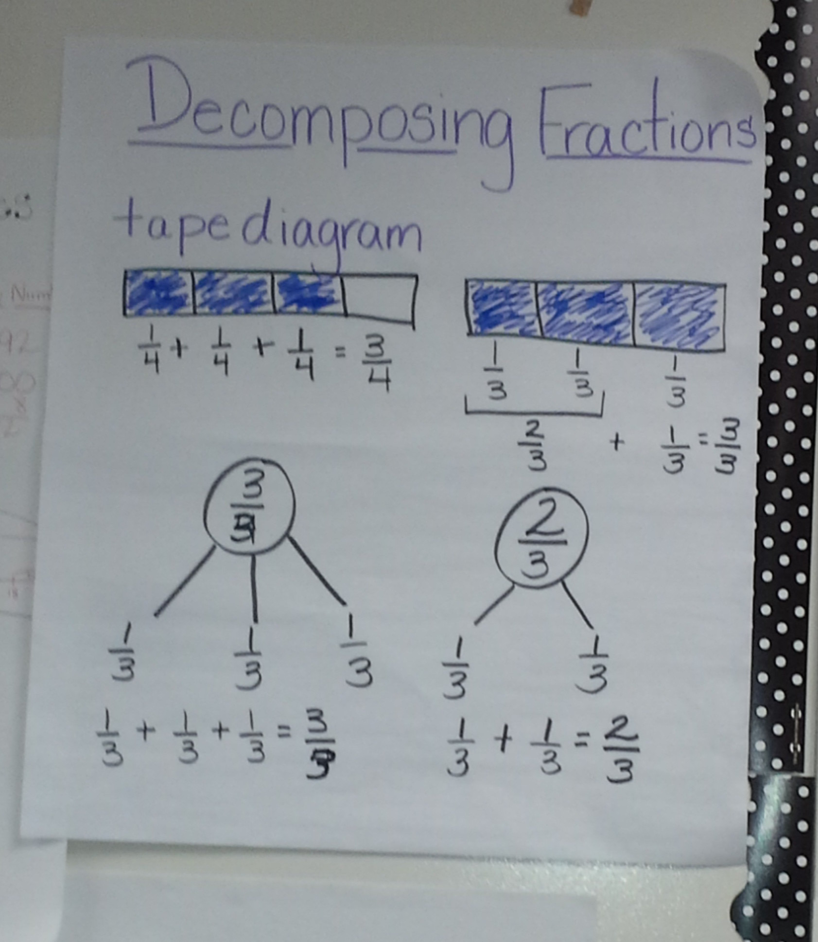 Decomposing Fractions The Role Of The Denominator