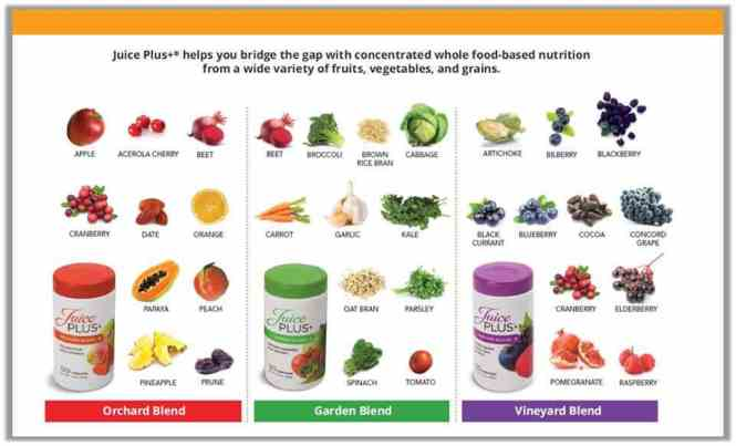 Juice Plus+ Contents